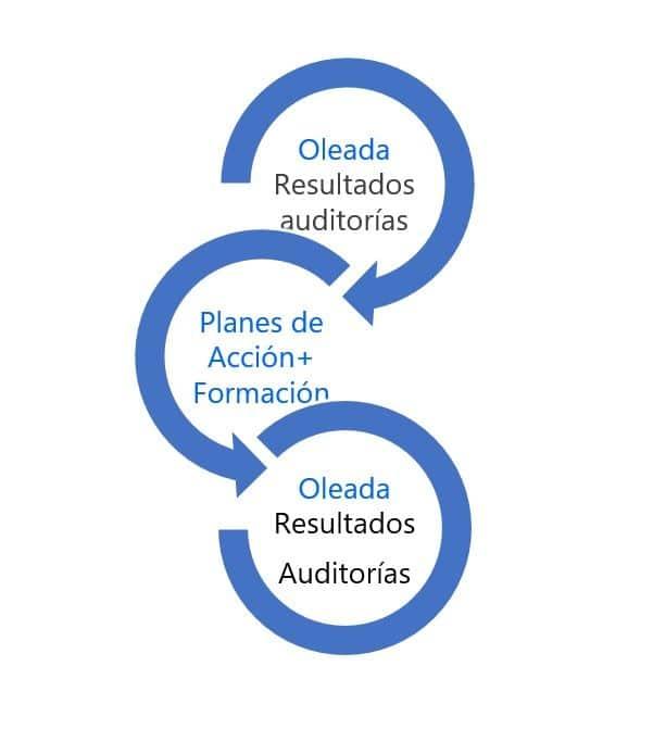 medicion sector sanitario